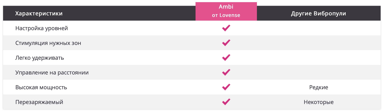 Сравнение Ambi с аналогами