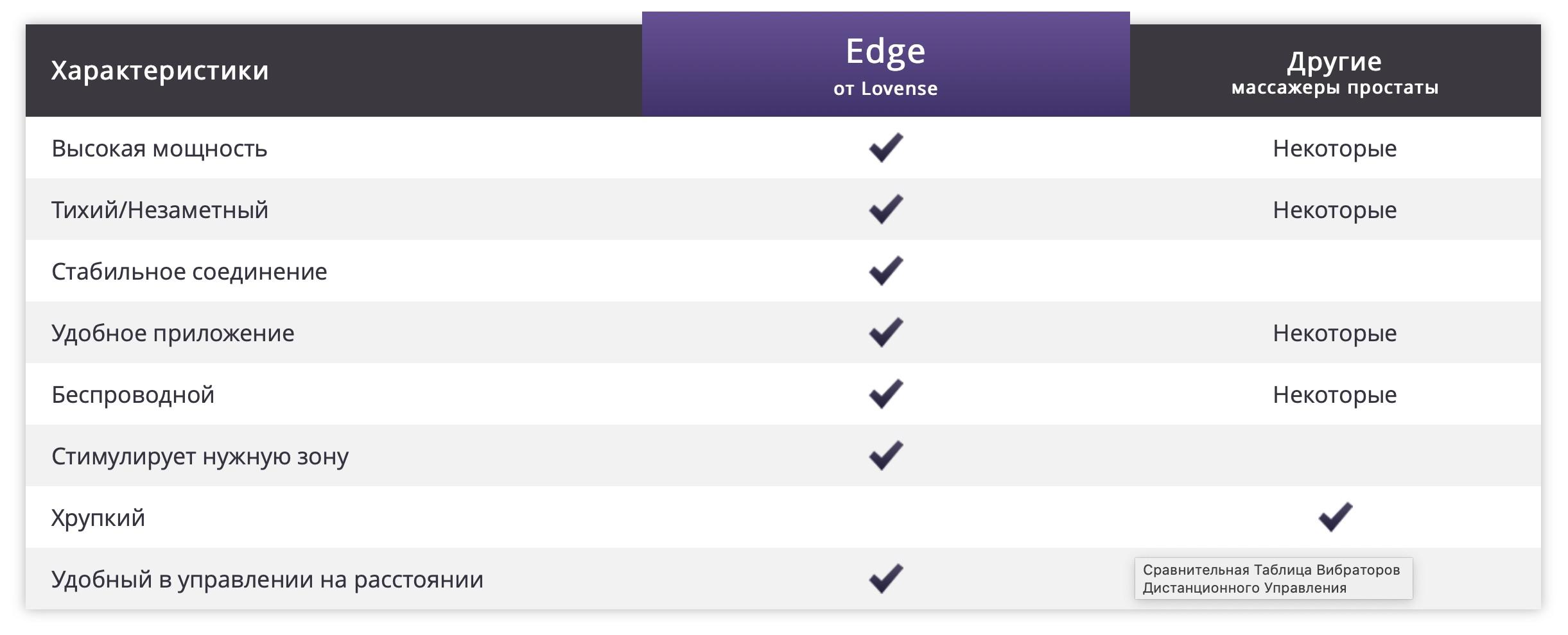 Сравнение Edge с аналогами