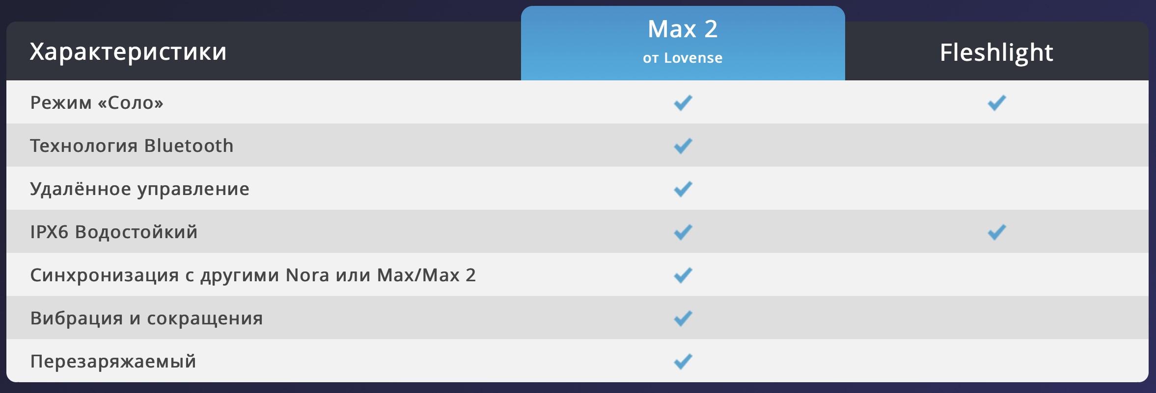 Сравнение Max 2 с другими мастурбаторами